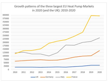 Comparison of heat pumps 2013-2020